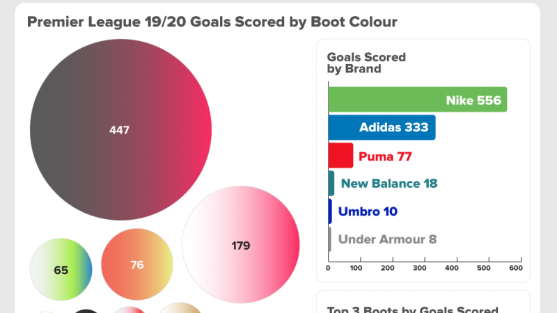 PINK football boots have scored the most Premier League goals this season, a new study has revealed